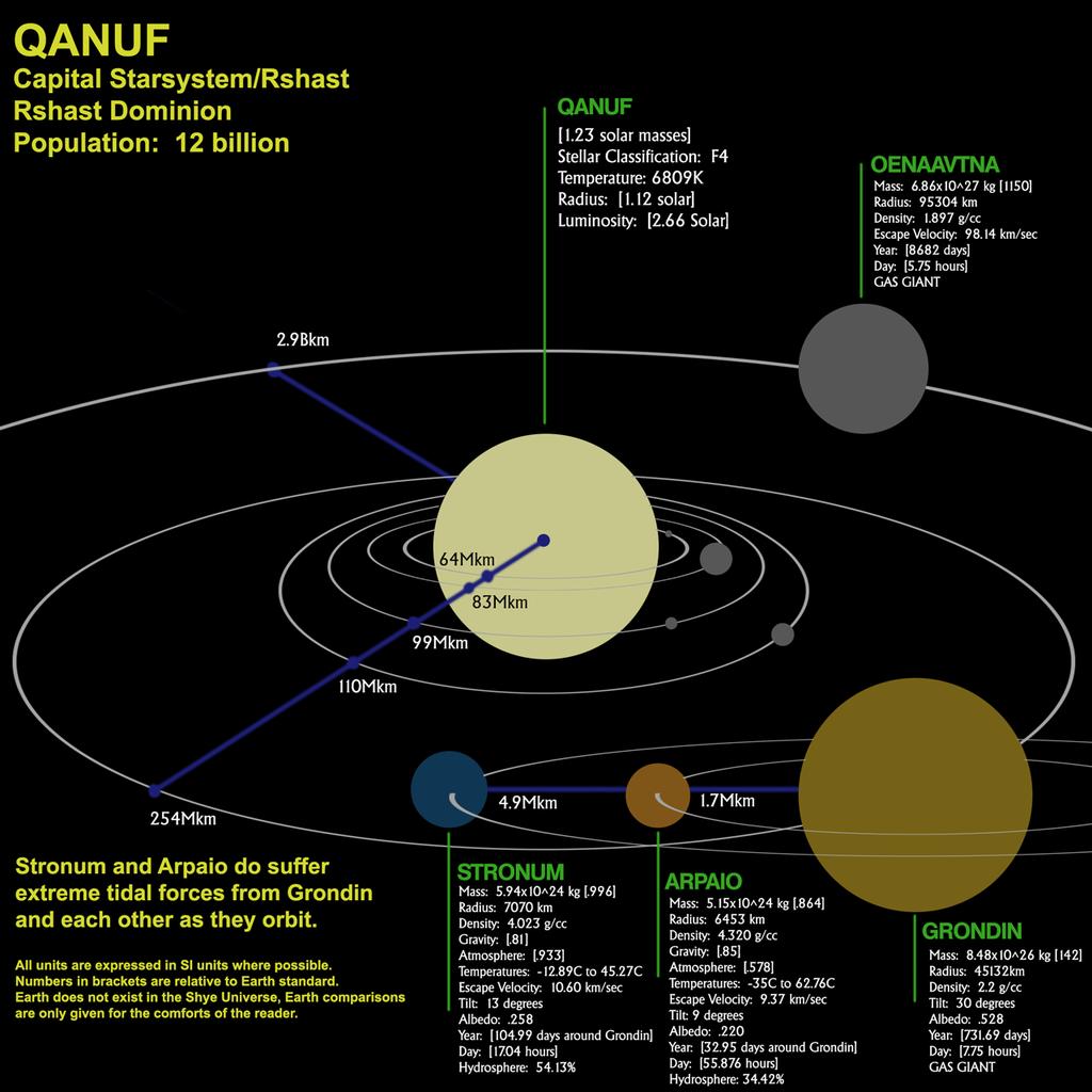 Qanuf Star System, Shye Universe