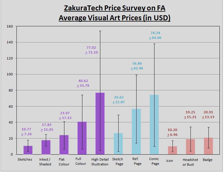 ZTS - Average Visual Art Prices on FA [2013]
