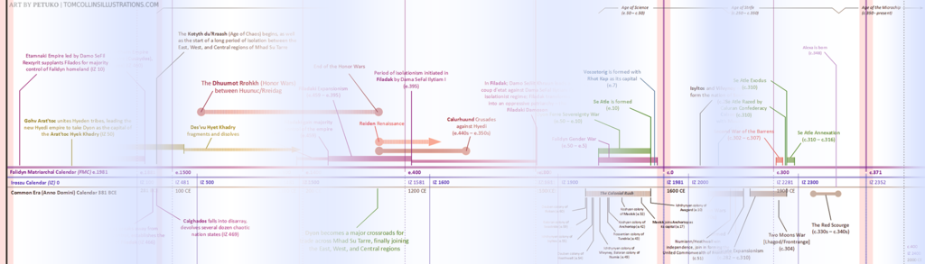 Epicho: Timeline wip preview