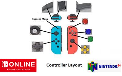 Nintendo Switch Online Nintendo 64 Controller Layout