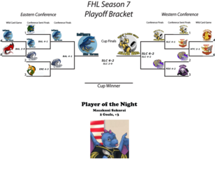 FHL Season 7 Furry Cup Game 2