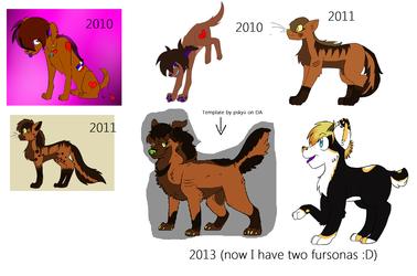 Fursona Timeline