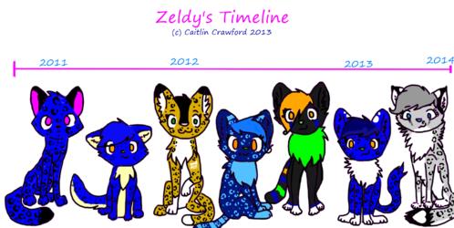 Zeldy's Timeline