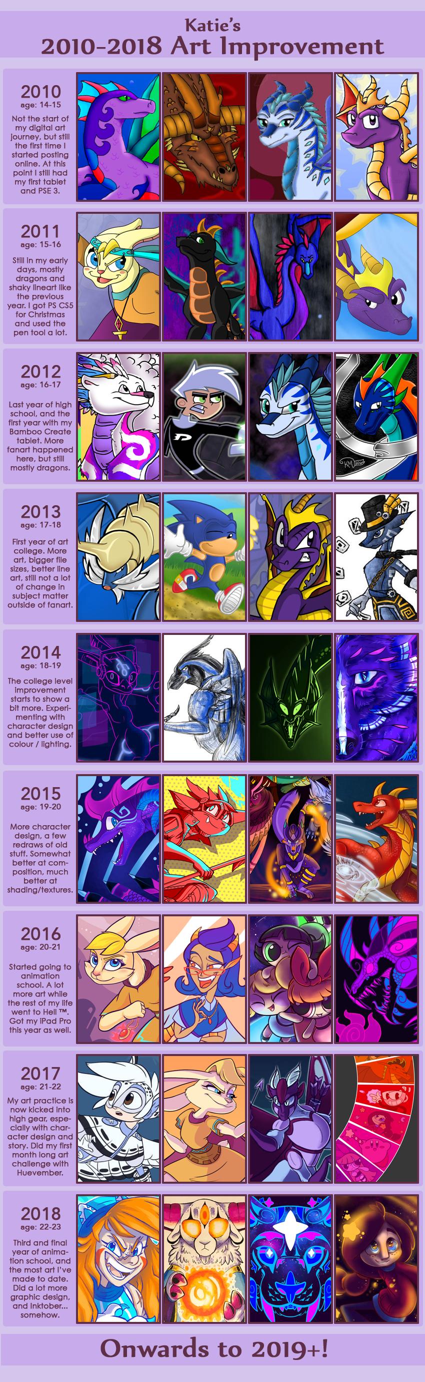2010-2018 Art Improvement
