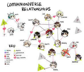 COMPANIONVERSE RELATIONSHIP MAP - wip