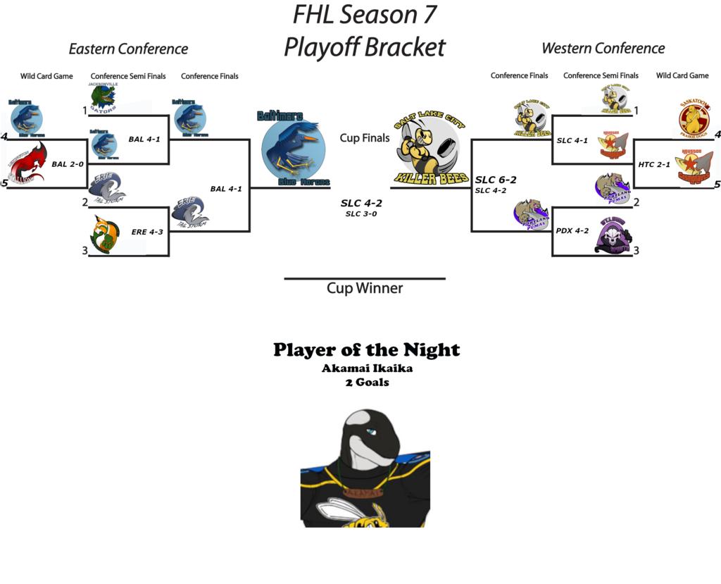 FHL Season 7 Furry Cup Game 3
