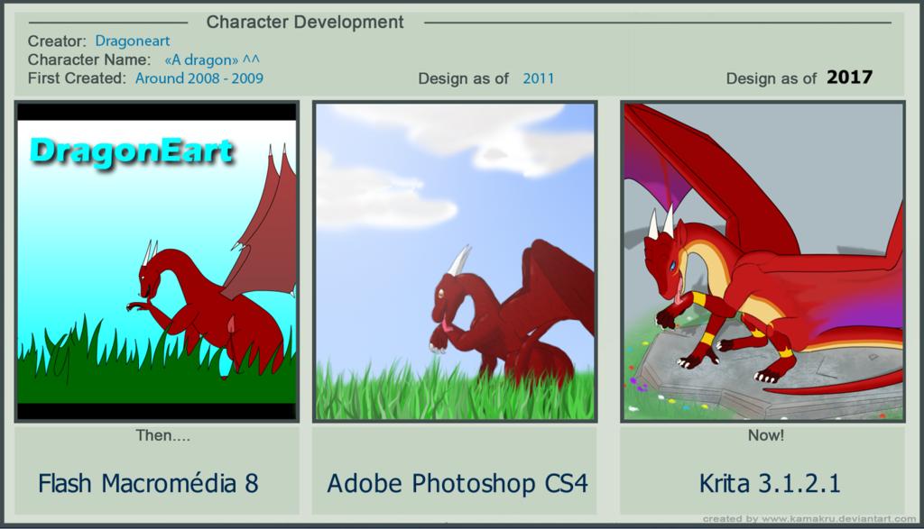Avatar development meme - 2008 to 2017