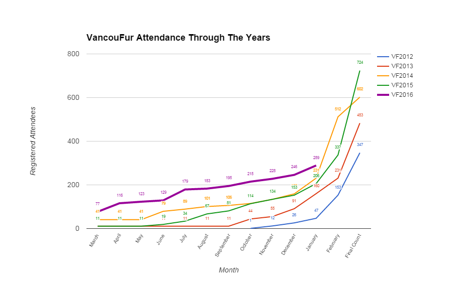 VancouFur's Attendance Through the Years