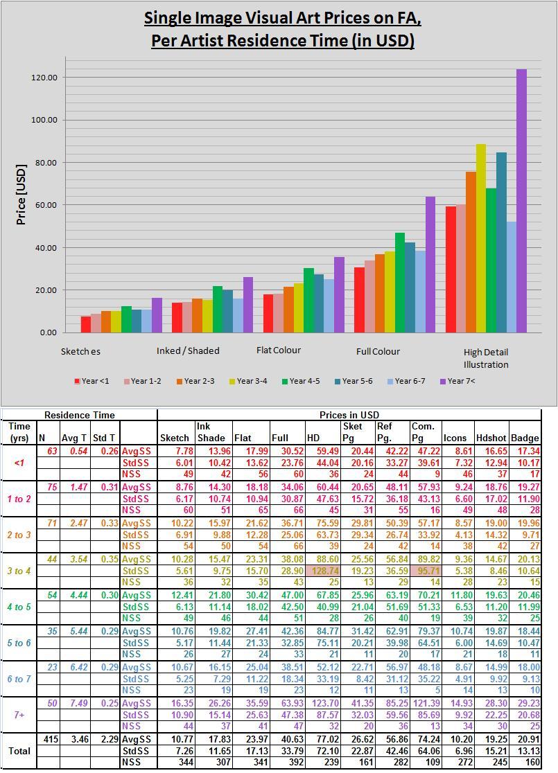 ZTS - Residence Time vs Price [2013]