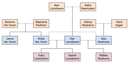 The Lansdowne-Abrahams Family Tree