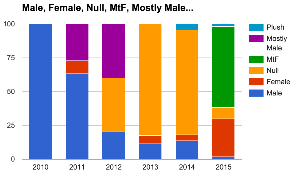 Gender of my characters in commissions over time