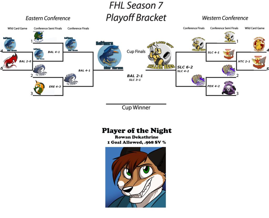 FHL Season 7 Furry Cup Game 4
