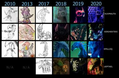 Creature Timeline