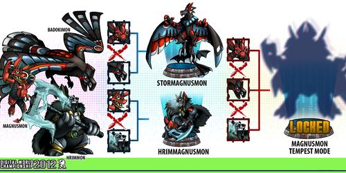 DigiXros Chart: Magnusmon