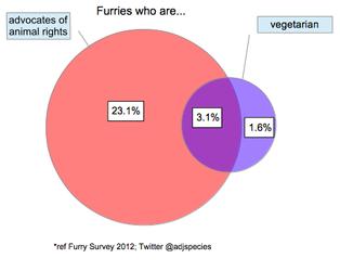 Visualization: vegetarianism & animal rights