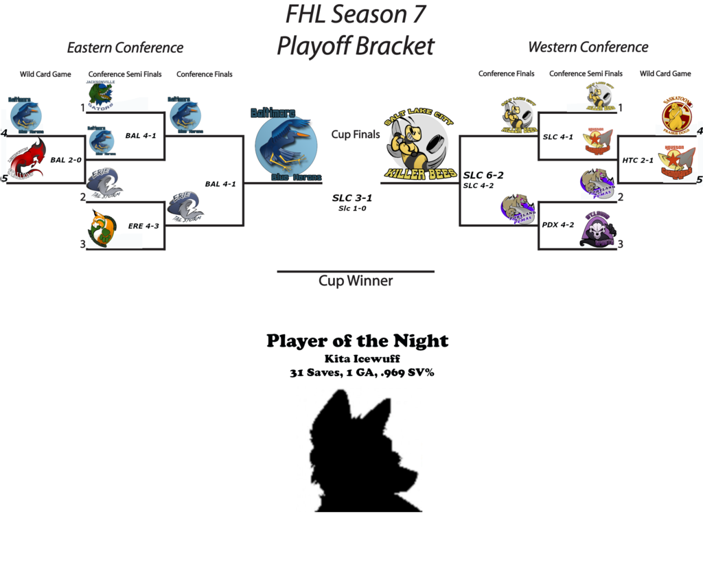 FHL Season 7 Furry Cup Game 1