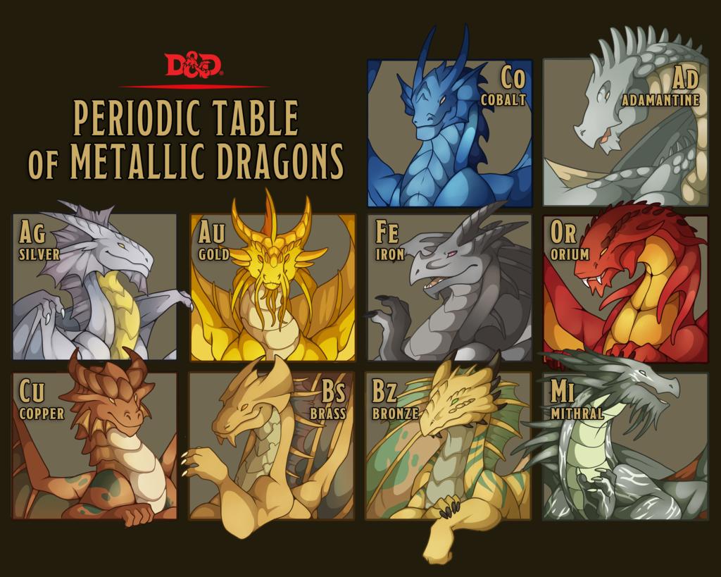 The Periodic Table of Metallic Dragons