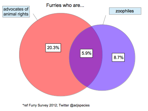 Visualization: zoophiles & animal rights