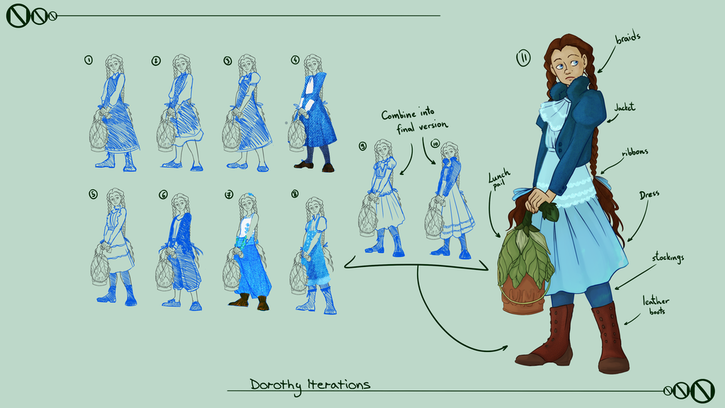 Dorothy iterations