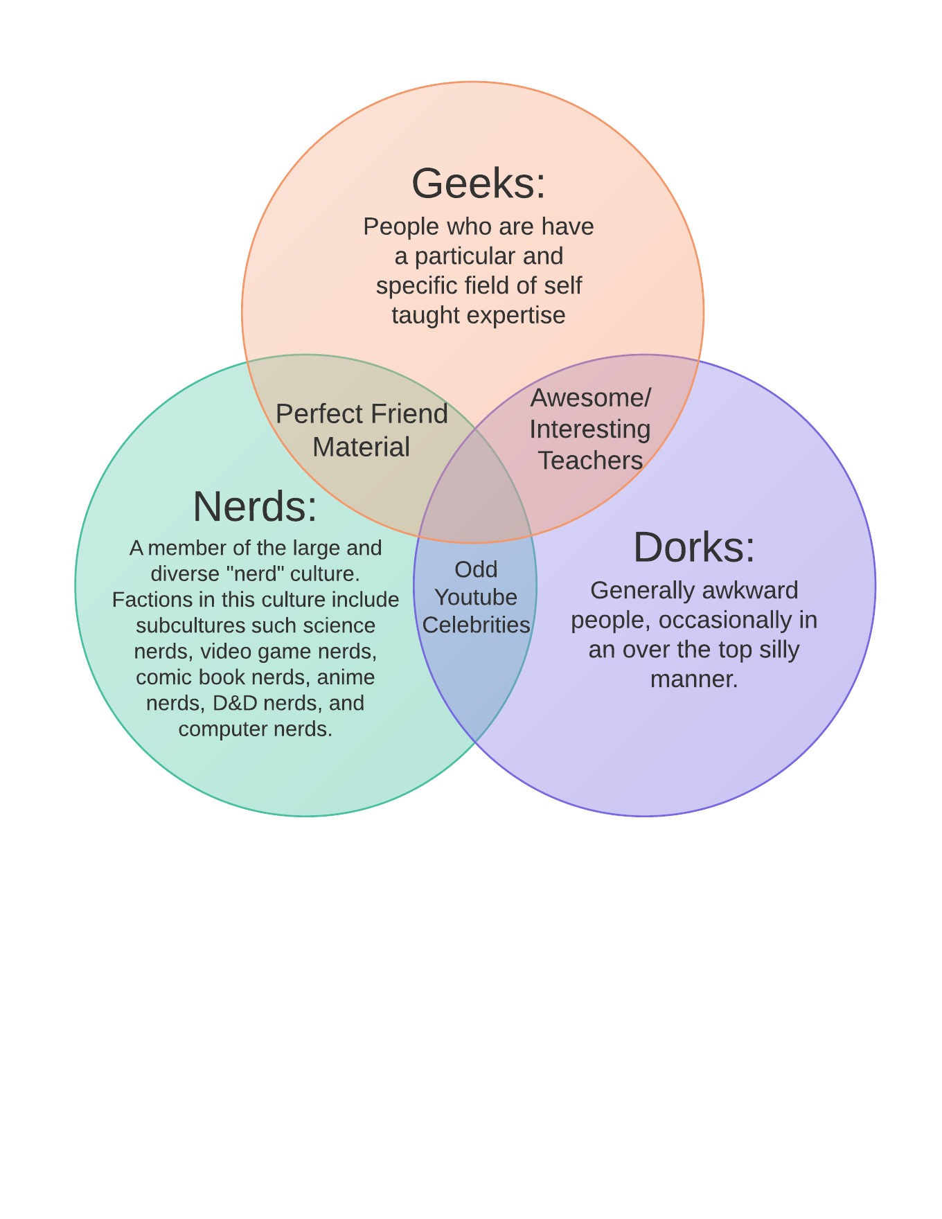 Venn diagram of nerdish types weasyl venn diagram of nerdish types pooptronica Image collections