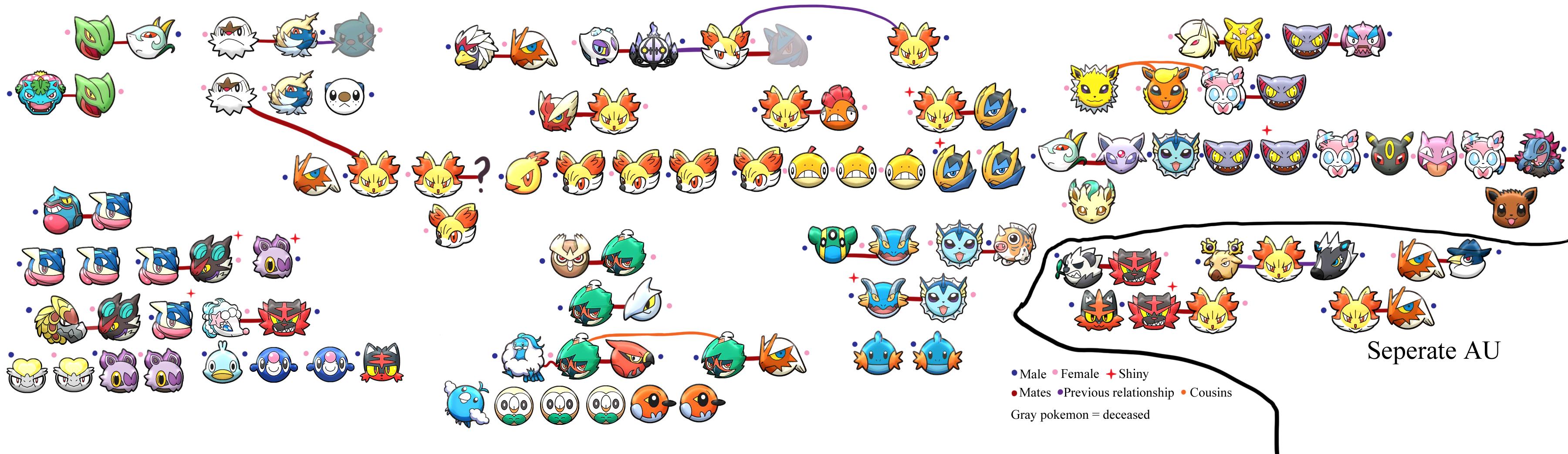 Pokemon Family Tree