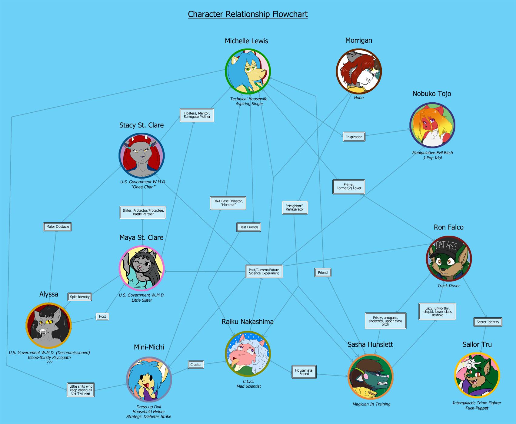 Character Relationship Flowchart Weasyl